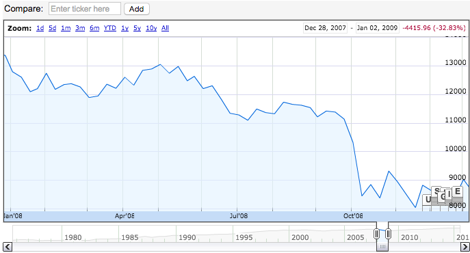 A stock chart of the Dow Jones Industrial Average scaling the annual performance from 01/01/2008 to 12/31/2008.
