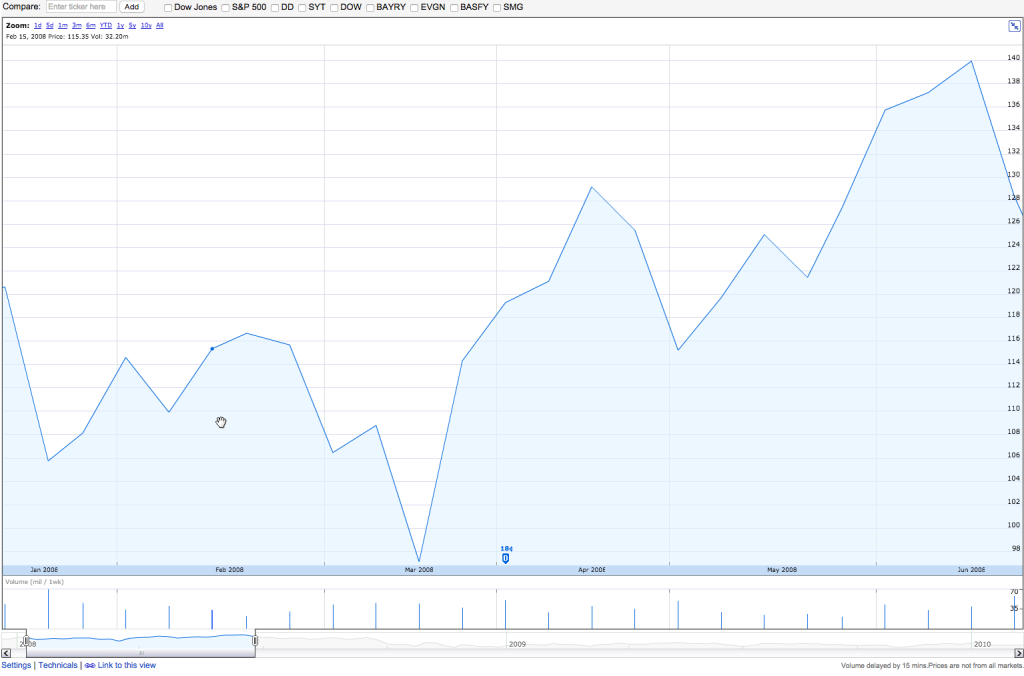 The 6-month stock performance of Monsanto Co. (NYSE: MON) - 01/01/2008 - 06/30/2008