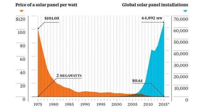 price-of-solar-panle-per-watt