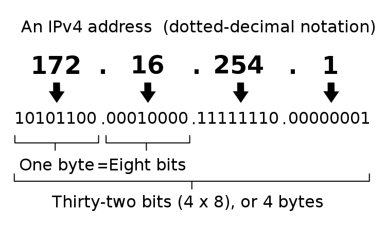 An infographic describing an IPv-4 address.