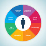An infographic detailing all aspects of User-Experience design.